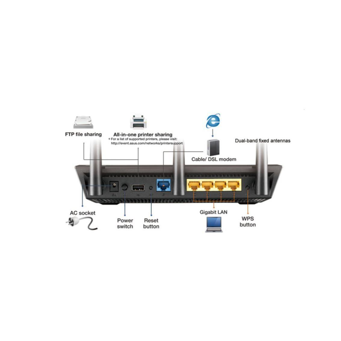 ASUS RT-AC66U B1 Dual Band 3 x 3 AC1750 Gigabit WiFi Router with  AiProtection network security powered by Trend Micro, Adaptive QoS and  Parental